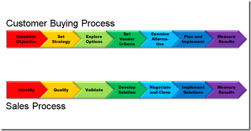 cusmer buying process So what is a purchase process it is the predictable process that all buyers go  through when making a purchase decision successful sales professionals.